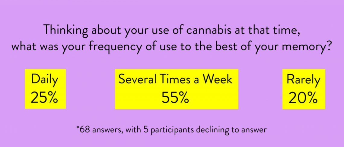 cannabis-patient-survey-frequency.png.jpeg