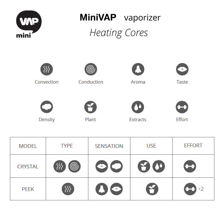Heating Cores.MiniVAP_table with icons.png