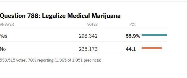 OK MMJ vote results.JPG